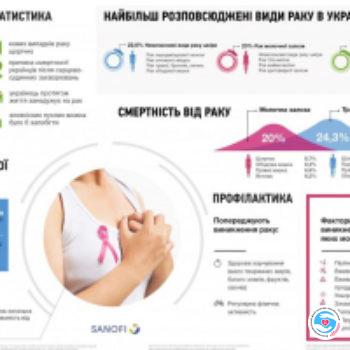 Стремление жить - Статистика рака в Украине за 2015 год. Рак наступает. | Фонд Инна